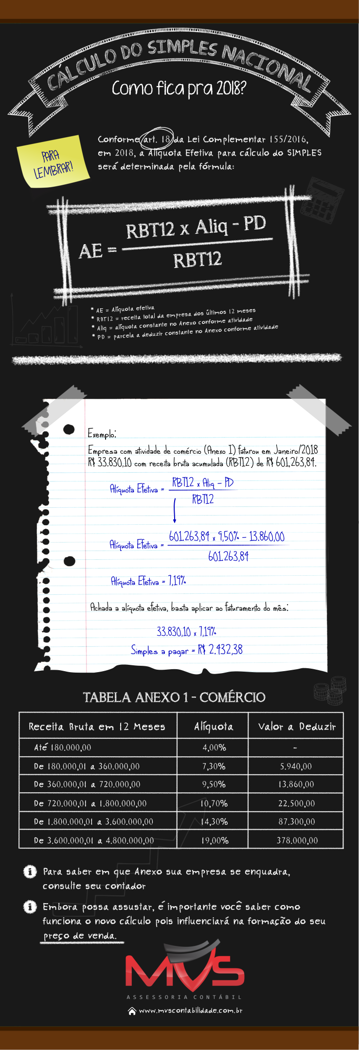 Infográfico Cálculo Simples Nacional