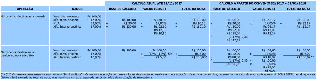 Tabela comparativa de cálculo de ICMS ST até 2017 e a partir de 2018