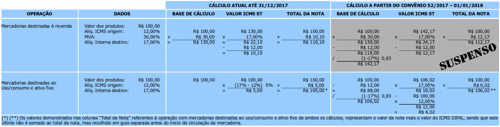 Tabela comparativa de cálculo de ICMS ST até 2017 e a partir de 2018 com o efeito de suspensão